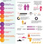 Ženy a vzdělávání – infografika