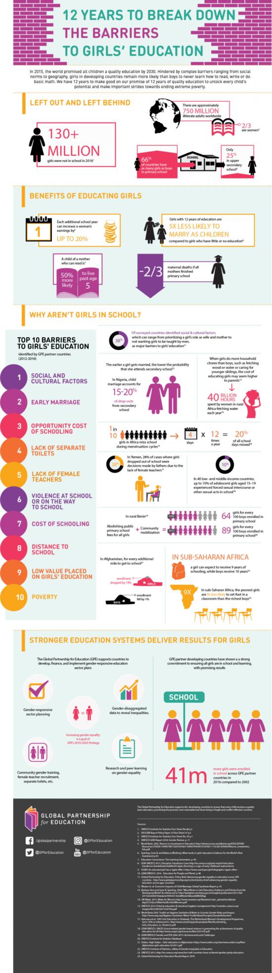 Vzdělání žen ve světě stále není samozřejmostí.