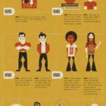 Od spodního prádla po nejoblíbenější kus módního oblečení – infografika