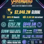 Výdělky Avengers: Infinity War – infografika