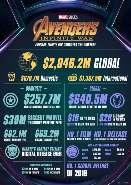 Avengers: Infinity War zaznamenalo rekordní tržby.
