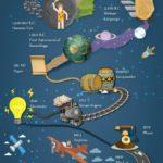 Důležité milníky lidské evoluce – infografika