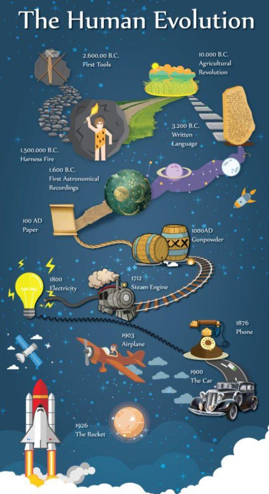 Co všechno lidé za svou evoluci vytvořili?