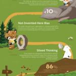 5 věcí, které podkopávají nohy inovaci