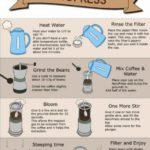 Jak udělat kávu pomocí aeropressu – infografika