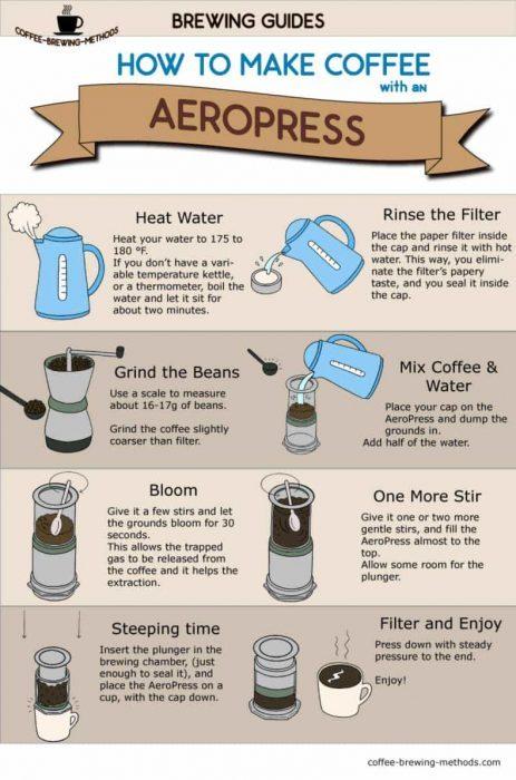 S aeropressem vyrobíte vynikající kávu.