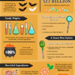 Halloweenské sladkosti – infografika