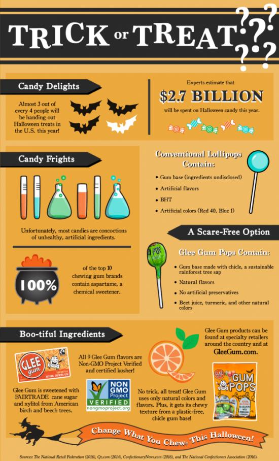 Co obsahují halloweenské sladkosti?