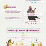 Kde se vzali influenceři? Infografika