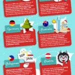 Vánoční tradice ve světě – infografika