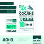 10 nejnávykovějších drog – infografika