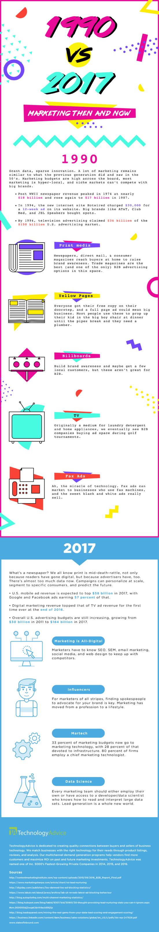 Jak se dělal marketing v devadesátých letech?