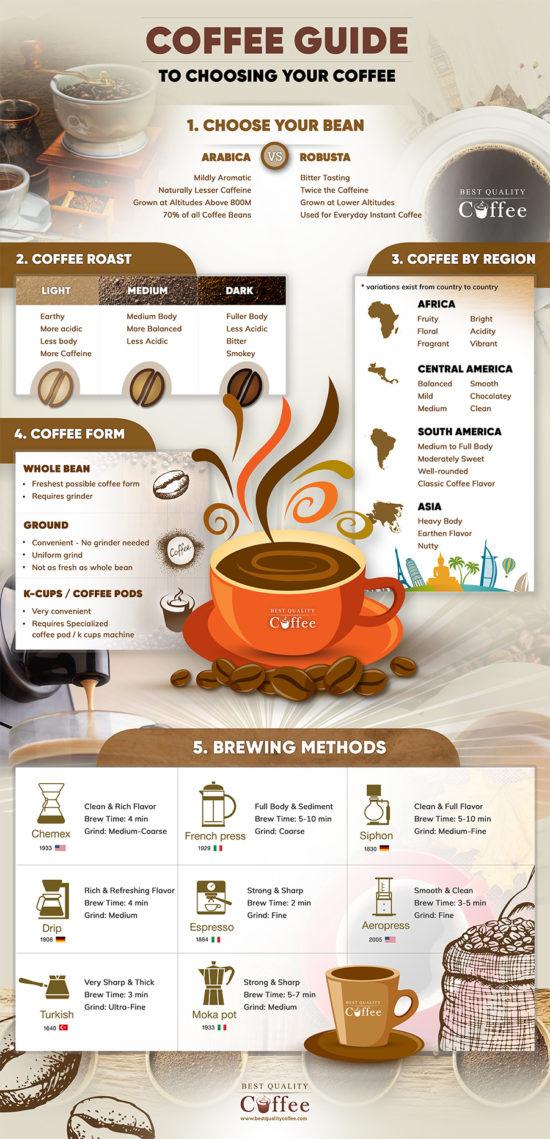 Návod na výběr kávy přesně pro vás.