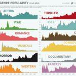 Vývoj filmových žánrů – infografika