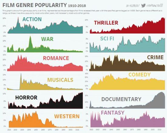 Jak se vyvíjí žánry od počátku kinematografie?