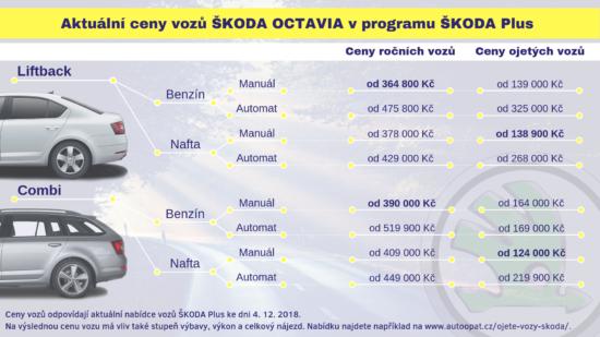 Kolik stojí Škoda Octavia?