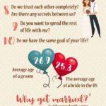 Co si ujasnit před svatbou – infografika