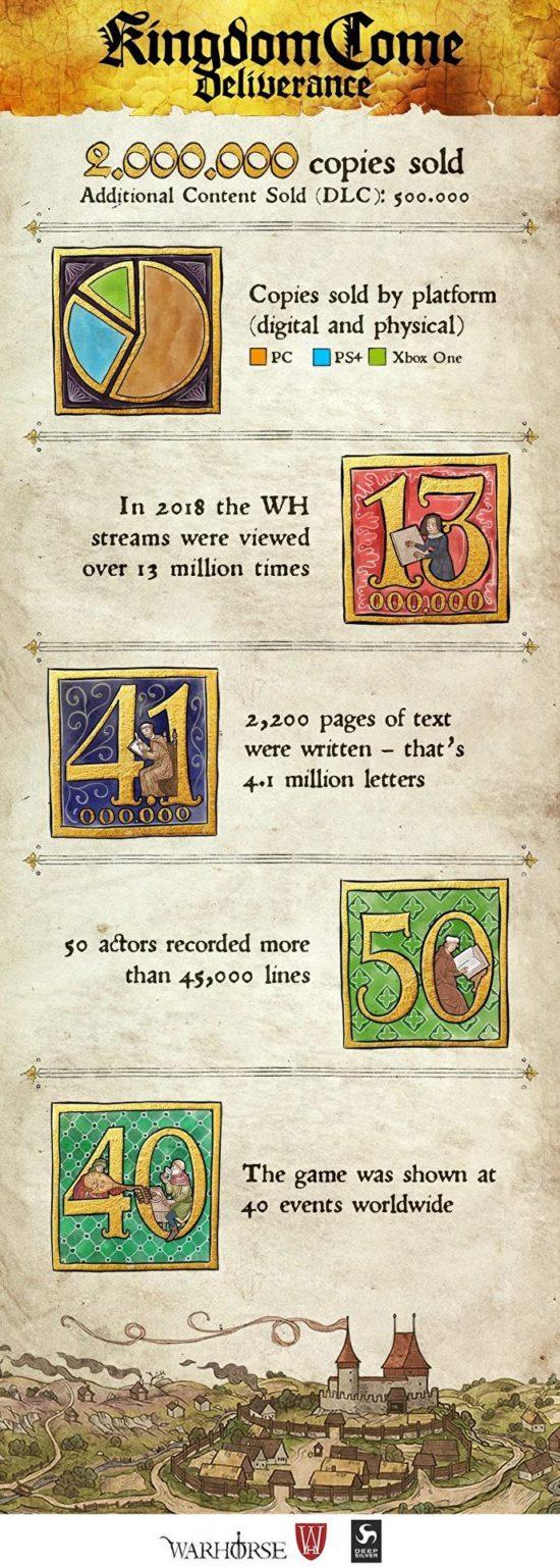 2 miliony prodaných kusů hry Kingdom Come.