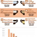 Nejoblíbenější káva na Instagramu – infografika