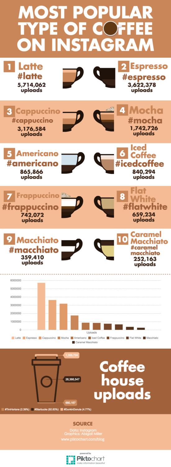 Které druhy kávy jsou nejpopulárnější na Instagramu?