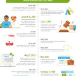 Web slaví 30 let! Infografika