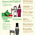 Vzdělávání od pravěku po současnost – infografika