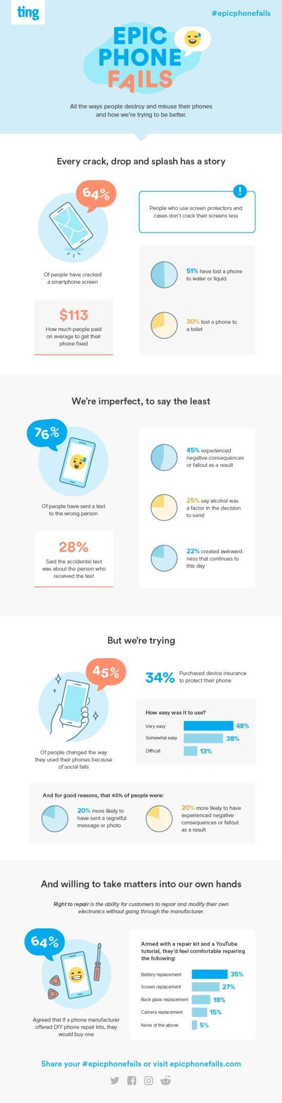 Jak často se vám rozbíjí smartphone?