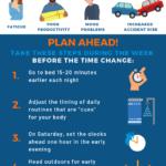 Jak se vyrovnat se změnou času – infografika