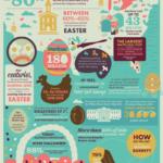 Velikonoce v číslech – infografika