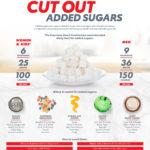 Omezte přidané cukry – infografika
