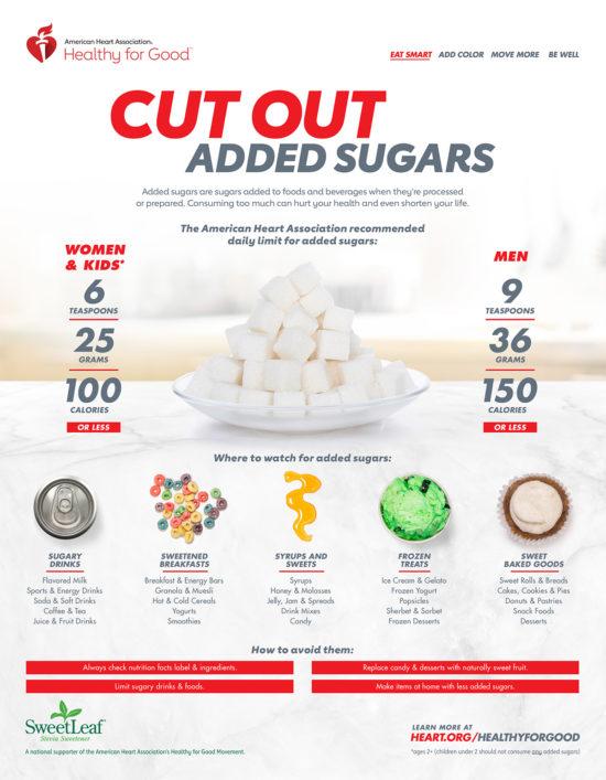 Jak snížit spotřebu přidaného cukru.