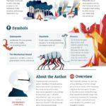 451 stupňů Fahrenheita – infografika