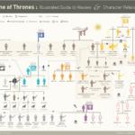 Vztahy ve Hře o trůny – infografika