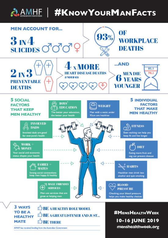 Od 10. června do 16. června je Týden zdraví mužů.