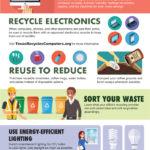 Ekologie i v kanceláři – infografika