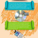 Historie přehrávání hudby – infografika