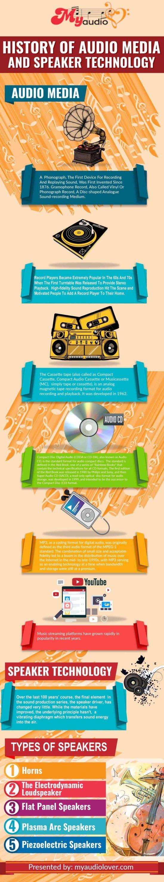 Jak se vyvíjely audio přehrávače?