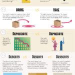 Časté gramatické chyby v angličtině – infografika
