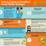 Vytvořte parádní strategii pro sociální média