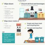 Novoroční úklid domu: dejte ho za 45 minut s touto infografikou