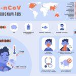 Coronavirus: Jak na prevenci a na které symptomy si dát pozor