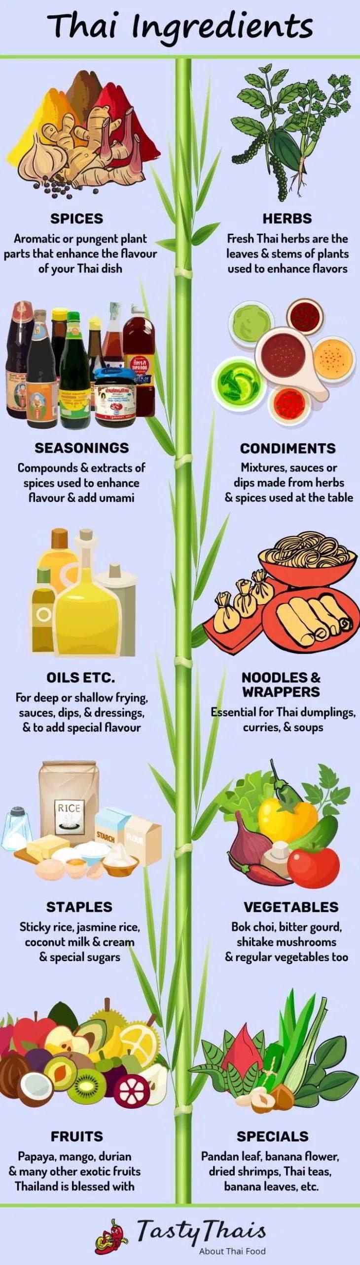 Ingredience pro přípravu thajských pokrmů