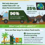 Plýtvání jídlem – problém, který můžeme vyřešit