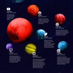 Sociální sítě jako planety